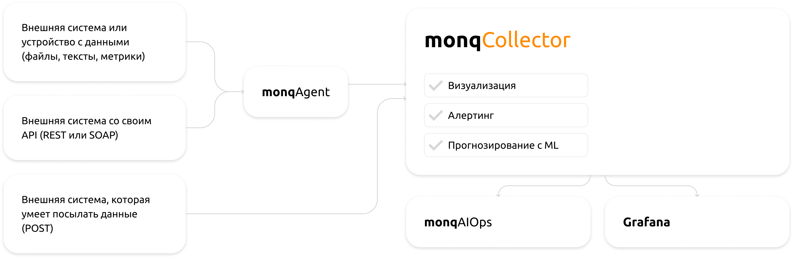 monq-collector